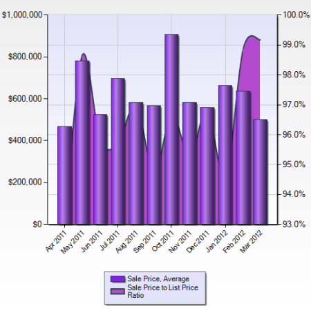 Average home prices in Soquel and Aptos