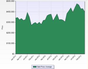 SLV_Average_Home_Prices_2011-2013