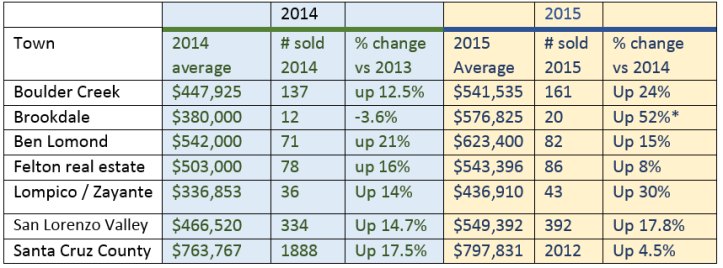 SLV_Home_Prices_2015