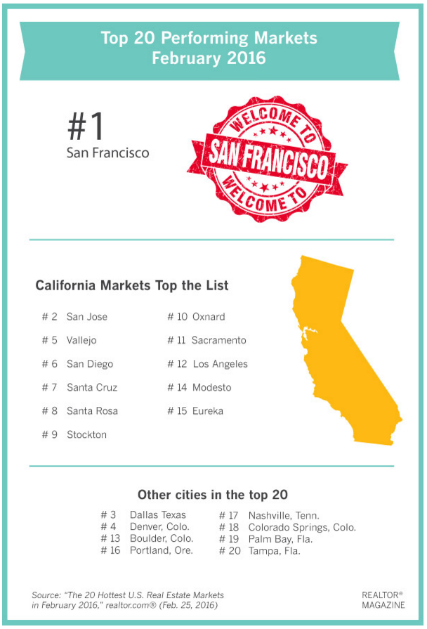 CA_has_12_of_the_top_20_hottest_markets_in_the_US