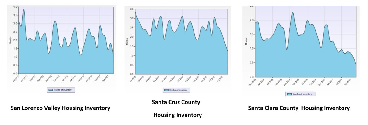 Housing Inventory Graph SLV SCC SCC 011218