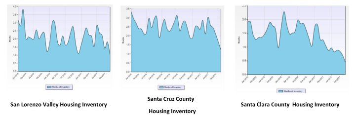 Housing Inventory Graph SLV SCC SCC 011218