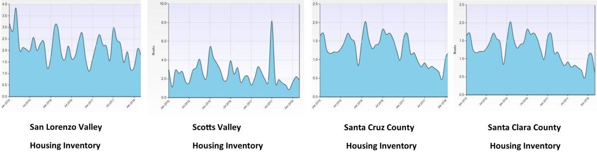 Q1 18 Housing Inventory Graph 041818