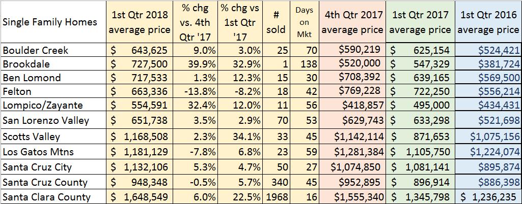 Q1_2018_Average_Prices