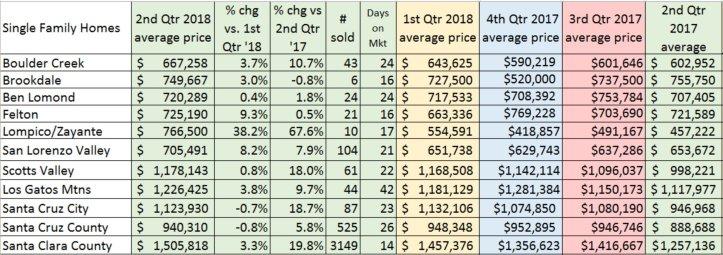 Q2 2018 prices