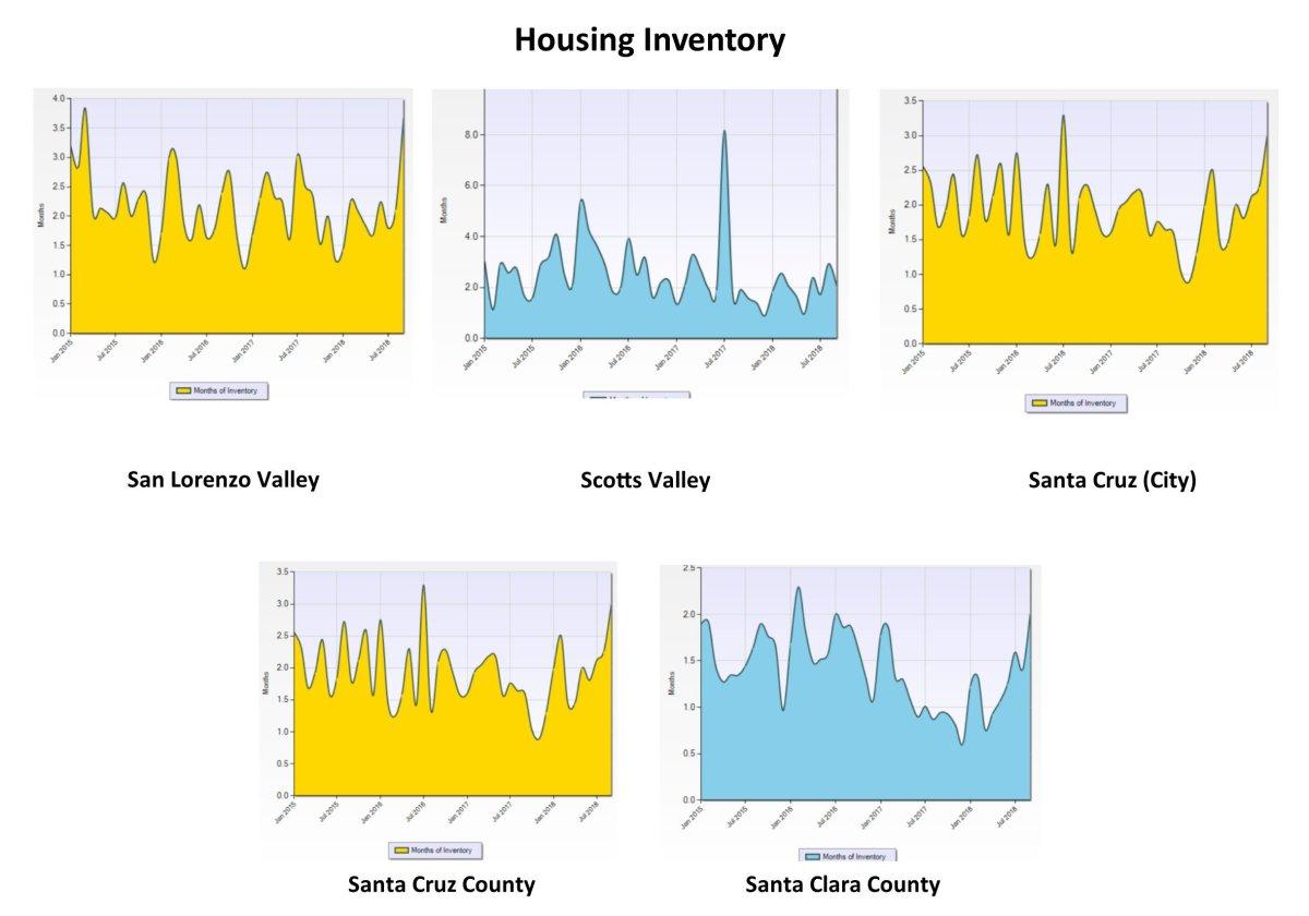 Q3 18 Housing Inventory Graph