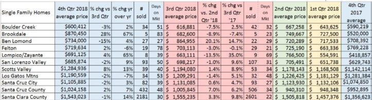 4th_qtr_2018_avg_prices_010219