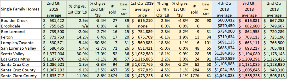 2nd_Qtr_2019_Avg_Prices_070919