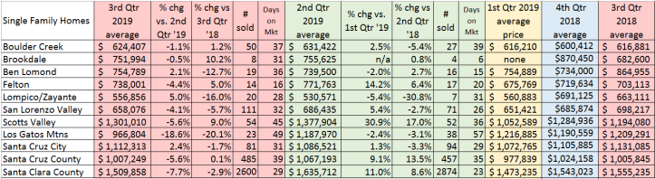 3rd_Qtr_2019_Avg_Prices_100719